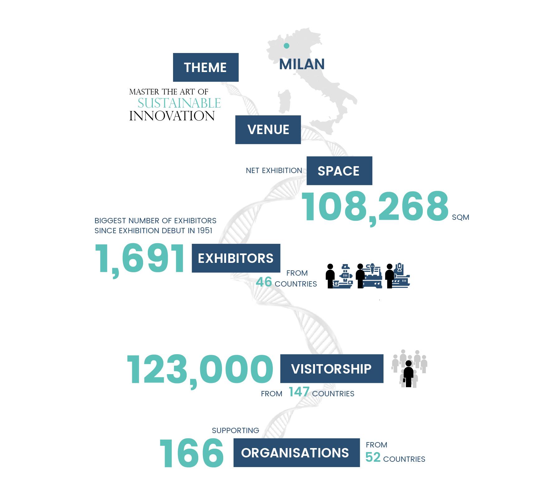 itma 2015 milan numbers